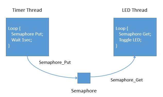 How to run Blinky with a semaphore | Renesas Customer Hub
